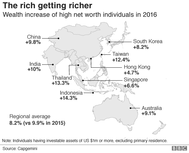 Wealth increase of high net worth individuals