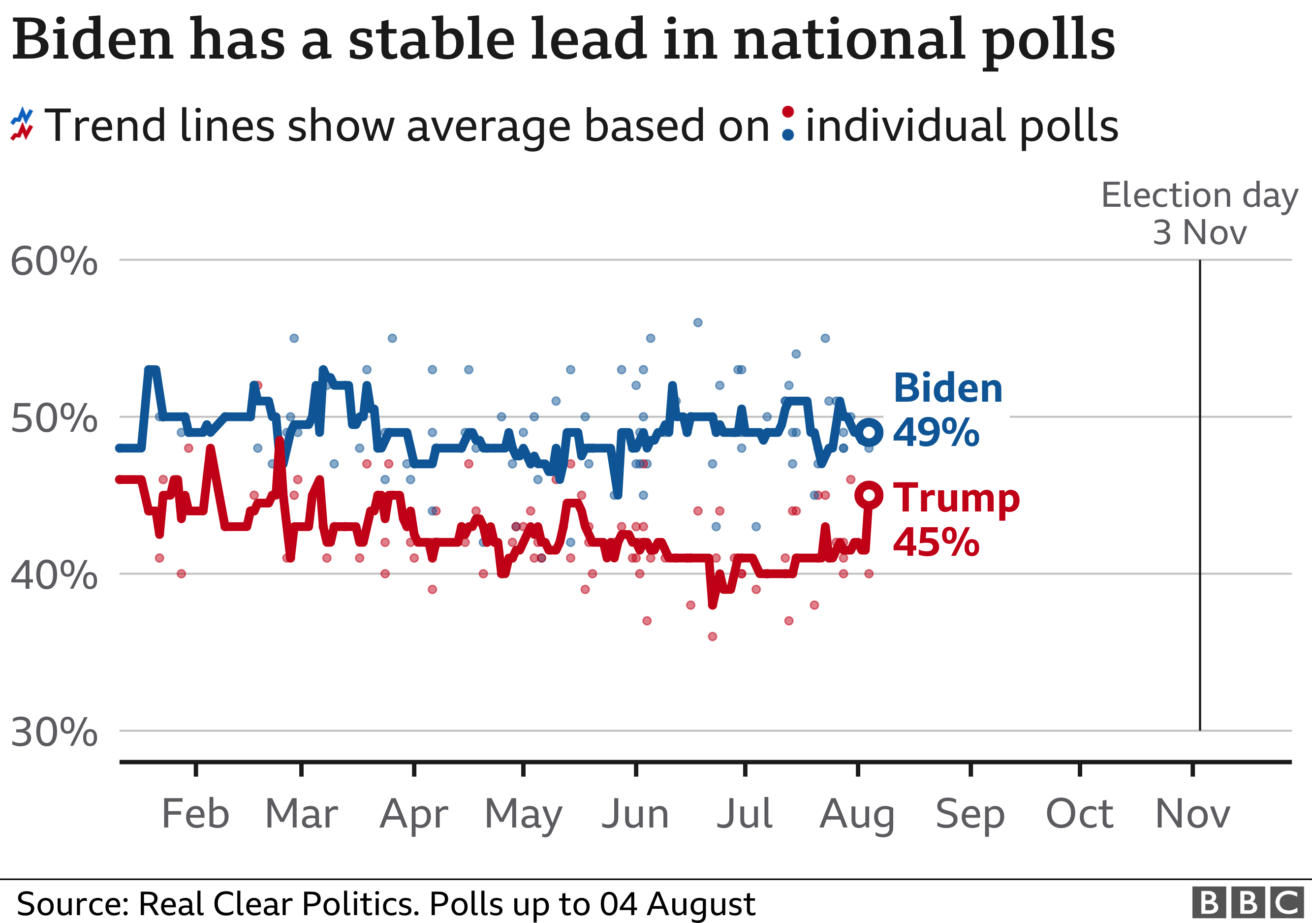 Chart showing how Donald Trump and Joe Biden are doing in the national polls. As of 4 August, Biden was on 49% while Trump was on 45%