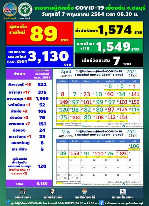 Chonburi reveals the amount of COVID today  Hundreds low numbers  Found an infection in the family - touched the patient confirmed.  Cumulative deaths 7